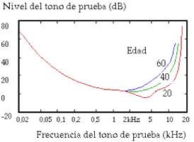 Grafico umbral audicion frecuencias-edad