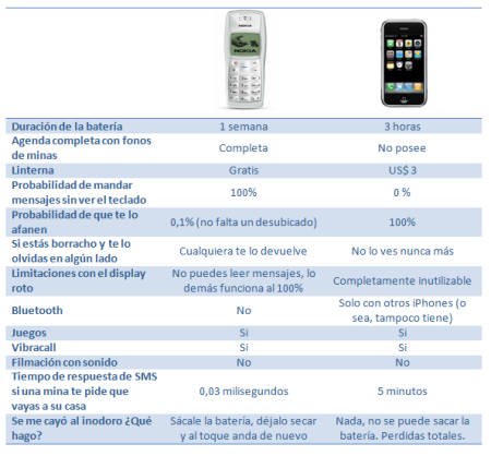 Nokia 1100 vs iPhone