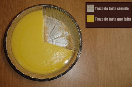 Gráfico de tarta